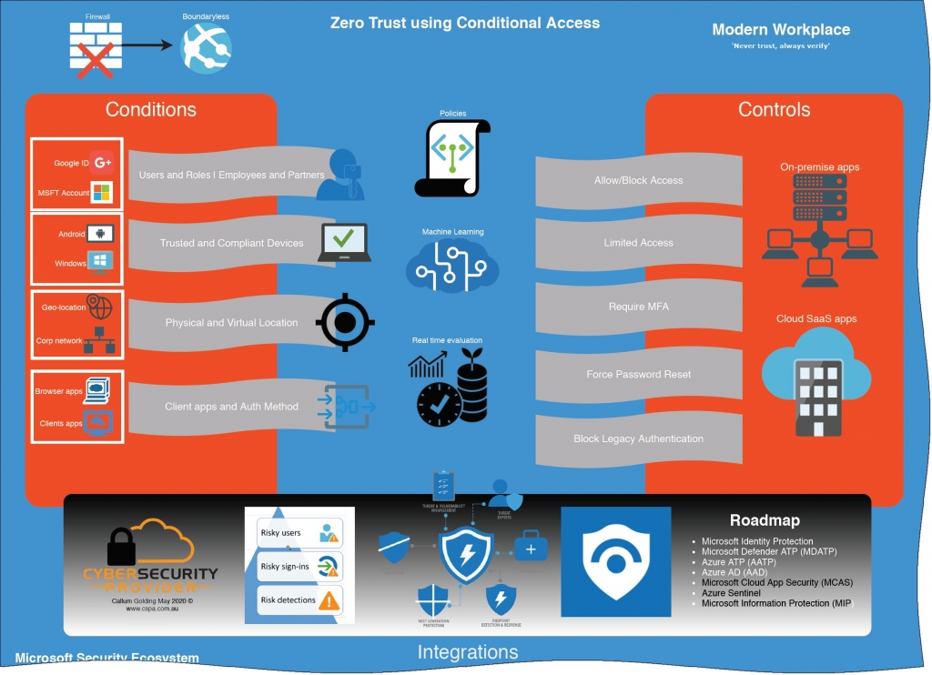 Zero Trust with conditional access