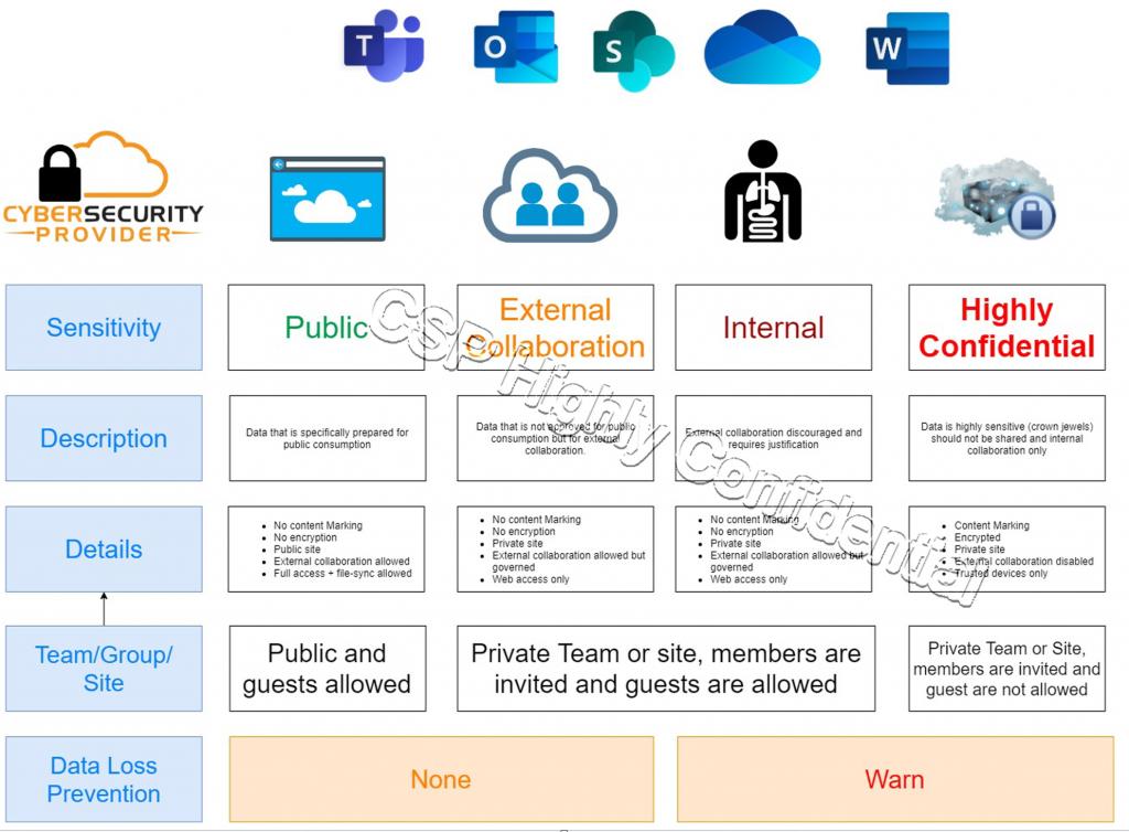 CSP security framework